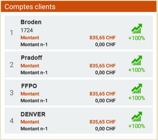 comptes-clients-stats