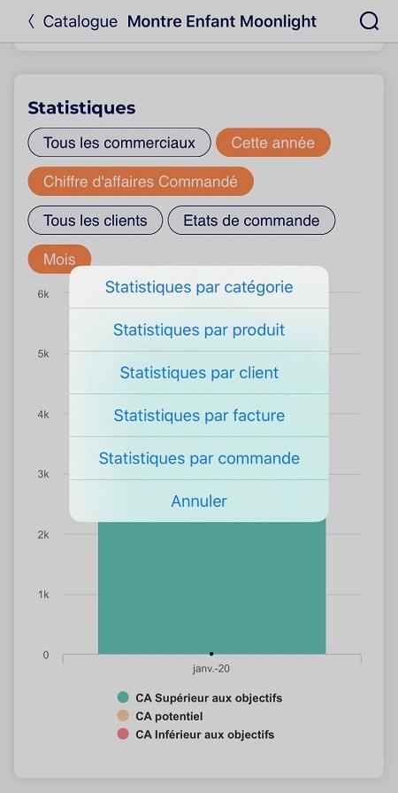 yuto statistiques commandes par client