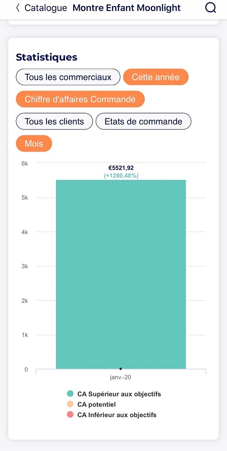 yuto statistiques commandes tableau