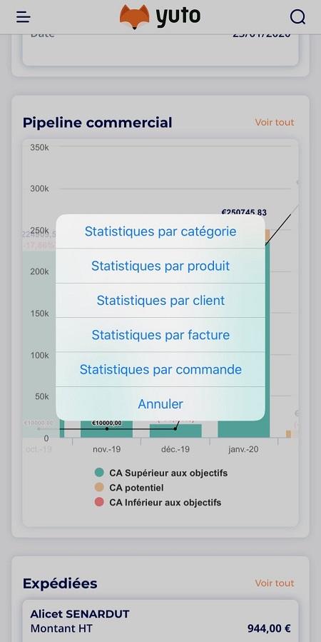 yuto statistiques vente catégorie de produits stats par catégorie